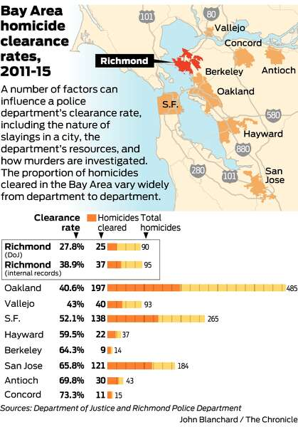 In Richmond, high number of homicides go unsolved - SFChronicle.com