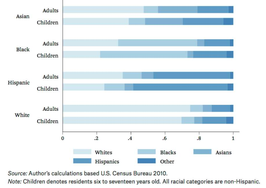 Neighborhood racial composition by own age group from the 2010 Census.
