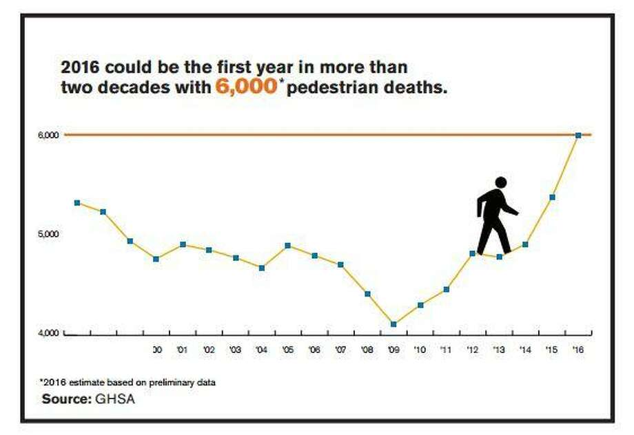 The growing number of pedestrian fatalities prompted GHSA to undertake the present study for the first half of 2016. Using the same methods as in four prior pedestrian fatality studies, State Highway Safety Offices (SHSOs) were asked to provide preliminary counts of pedestrian deaths that had occurred in the first half of 2016. This is intended to provide an early look at 2016 trends many months before FARS data are available. Photo: Governors Highway Safety Association 2016 Report