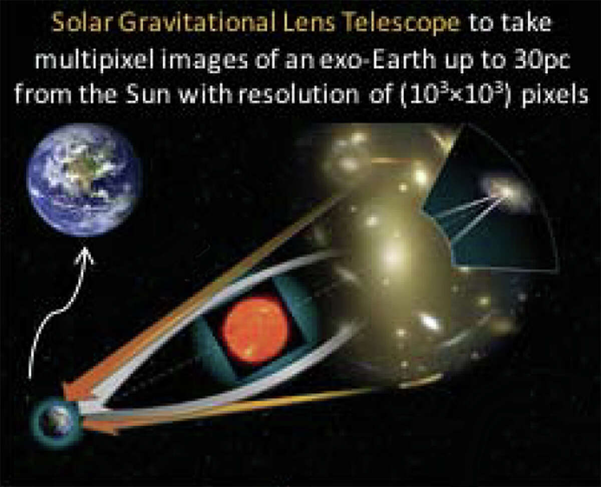 Phase 1 concept title: Direct Multipixel Imaging and Spectroscopy of an exoplanet with a Solar Gravity Lens Mission Brief description: We propose to study a mission to the deep regions outside the solar system that will exploit the remarkable optical properties of the Solar Gravitational Lens (SGL) focus to effectively build an astronomical telescope capable of direct megapixel high-resolution imaging and spectroscopy of a potentially habitable exoplanet. Read full description.