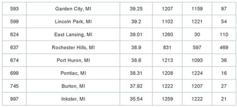 A look at other Michigan cities and how they stacked up in WalletHub's analysis of the best small cities to start a business in.