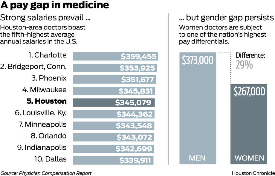 stor rea toppmode spara upp till 80% Female doctors in U.S. earn much less than men in same job ...