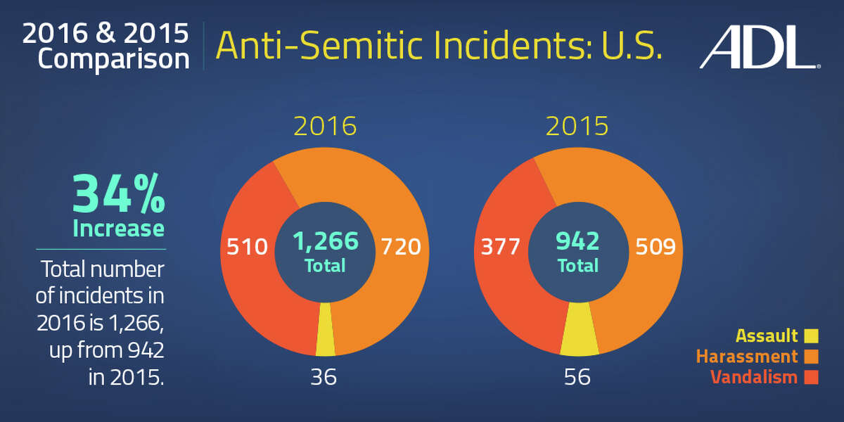 The Anti-Defamation League this week released a report documenting the uptick in anti-Semitic hate incidents nationwide.