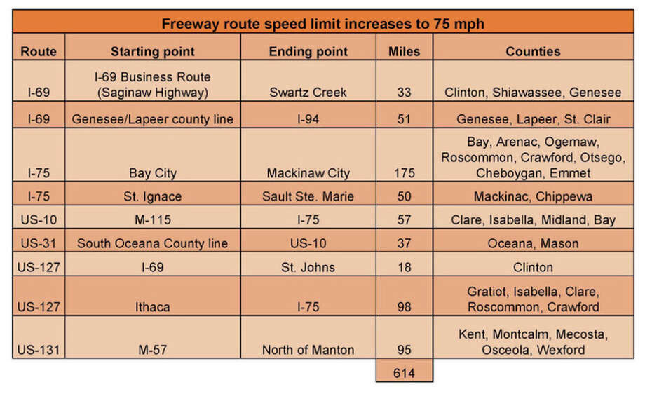 A look at speed limit increases on freeways starting this year.