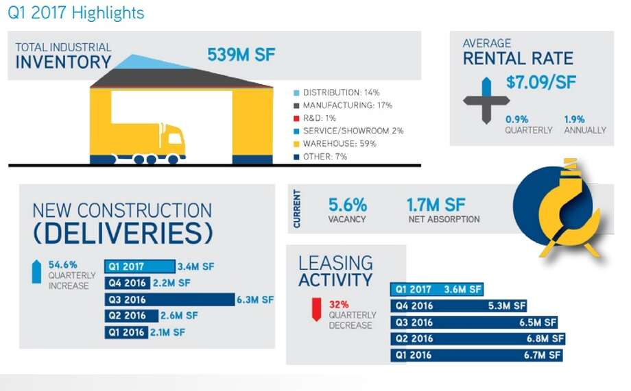 First quarter 2017 highlights in Houston's industrial real estate market from Colliers International.