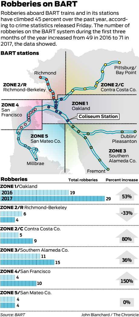 BART robberies climb 45% over last year, figures show - SFGate