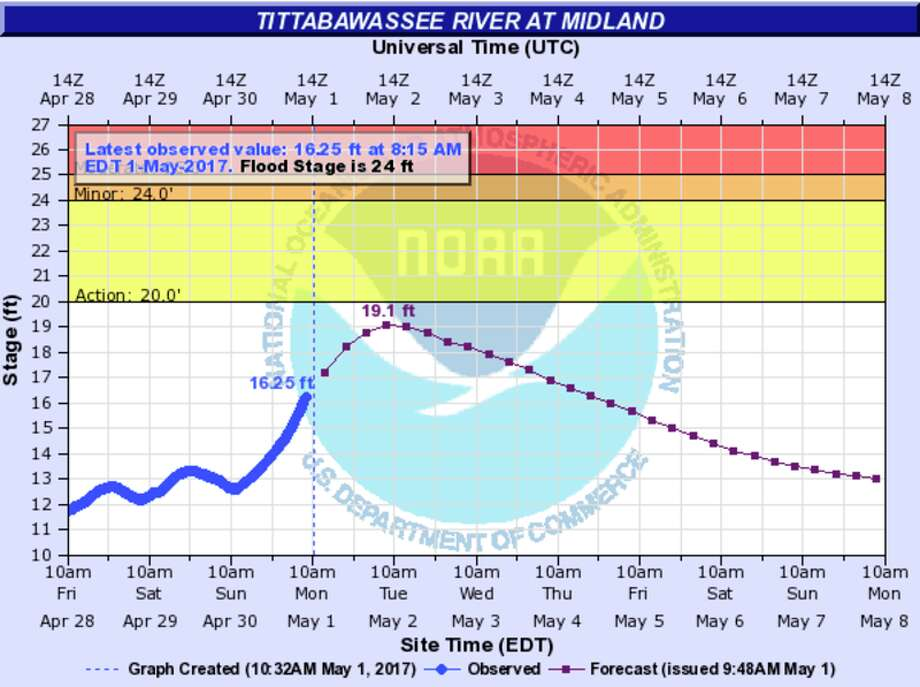 Illinois River crests just below record flood level near Tahlequah