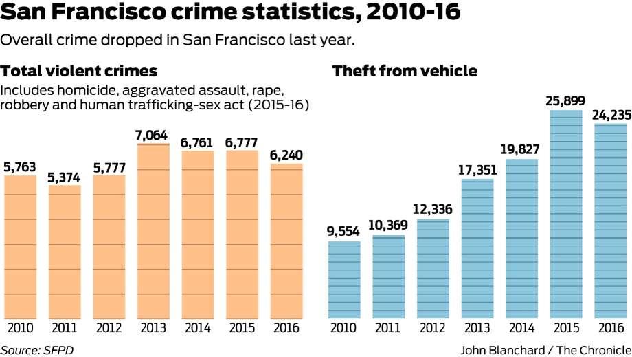 Crime fell 10 percent in San Francisco, but gun violence ...