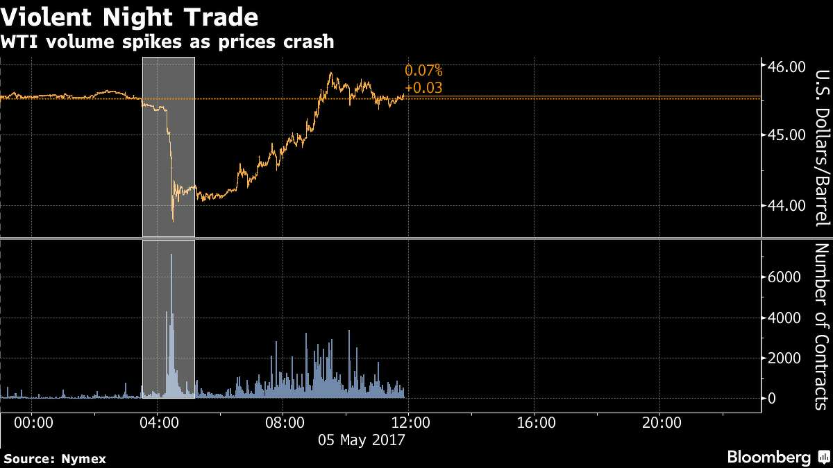No. 2 - Overnight Panic In Asian trading hours Friday, where volumes are normally small, a sudden surge came that sent U.S. crude prices crashing through the $45 a barrel level.