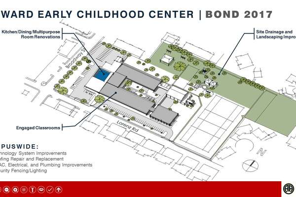Howard Early Childhood Center With the 2017 bond, the campus will receive the following upgrades: -Technology system improvements -Roofing repair and replacement -HVAC, electrical and plumbing improvements -Security fencing and lighting -Kitching, dining and multipurpose room renovations -Site draining and landscape improvements -Engaged classrooms