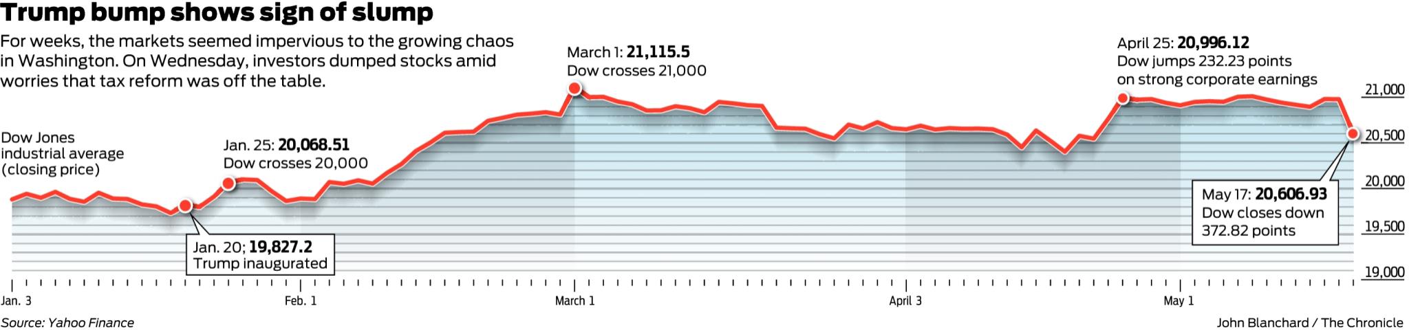Created At 2017 05 18 1322 Harley Evo Oil Line Diagram For Engine Likewise Roque Davidson Stocks Slide As Washington Turmoil Reaches Wall Street