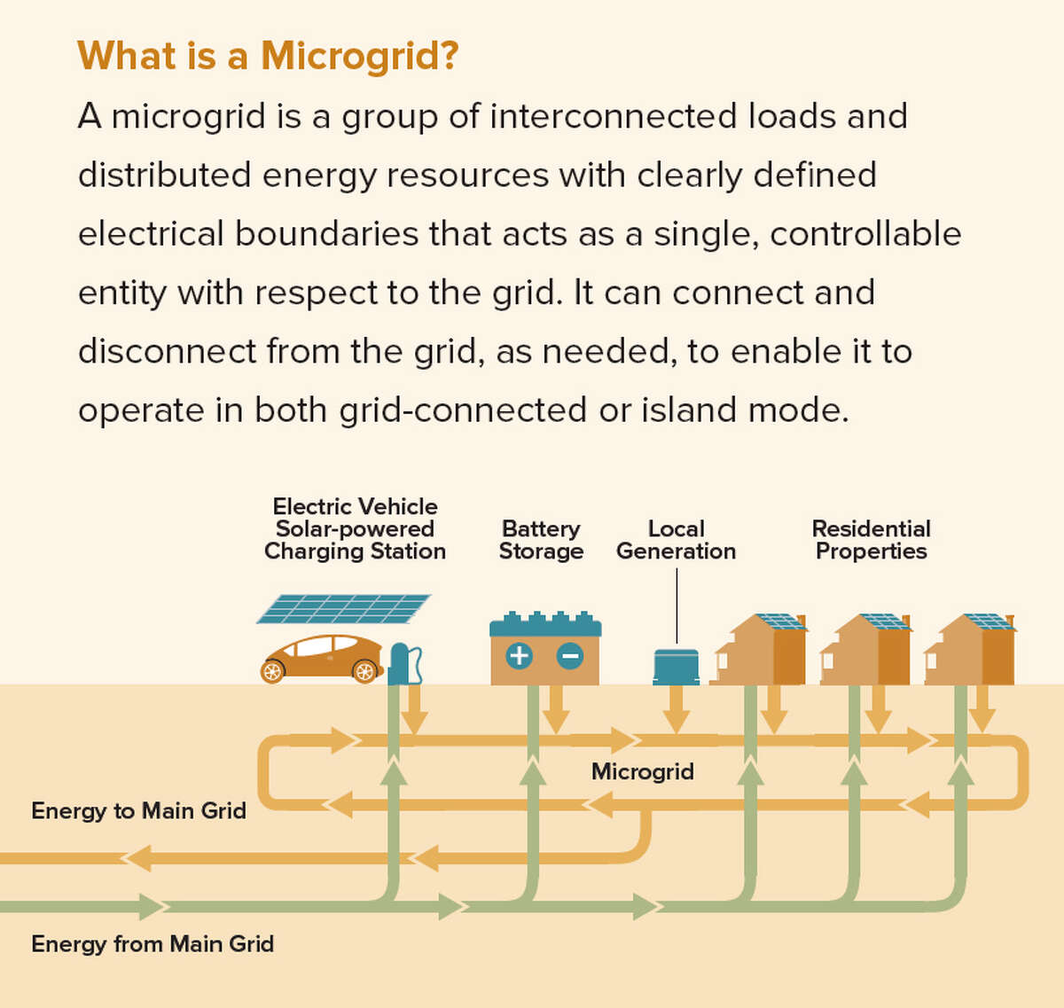 Explanation of a microgrid.