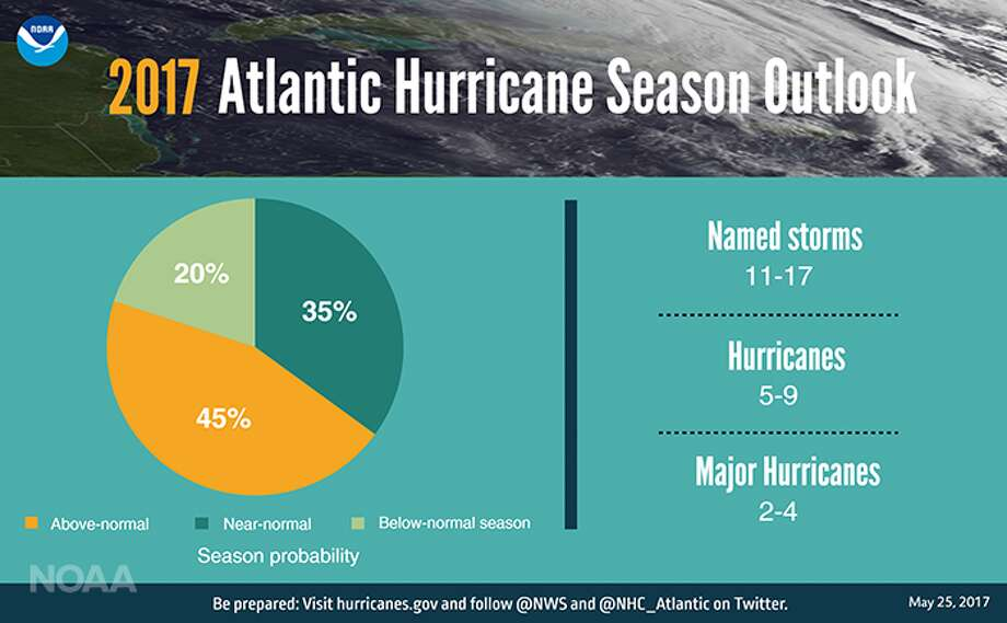 NOAA's predictions are based on the likelihood of a weak El Nino weather system over Pacific, which when strong causes wind shear that disrupts hurricane formation. Photo: NOAA