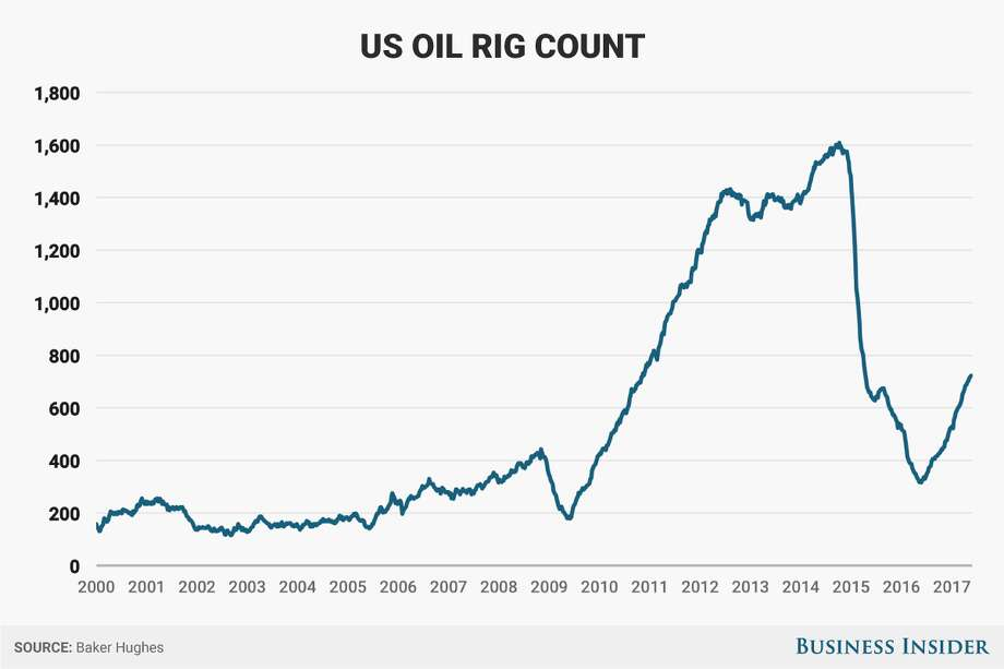 With 19 straight weeks of rig additions and oil near $50 a barrel, producers are clearly more confident in market conditions than they were a year ago. Photo: Andy Kiersz/Business Insider
