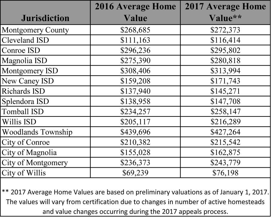Montgomery County Average Home Values Photo: Montgomery Central Appraisal District
