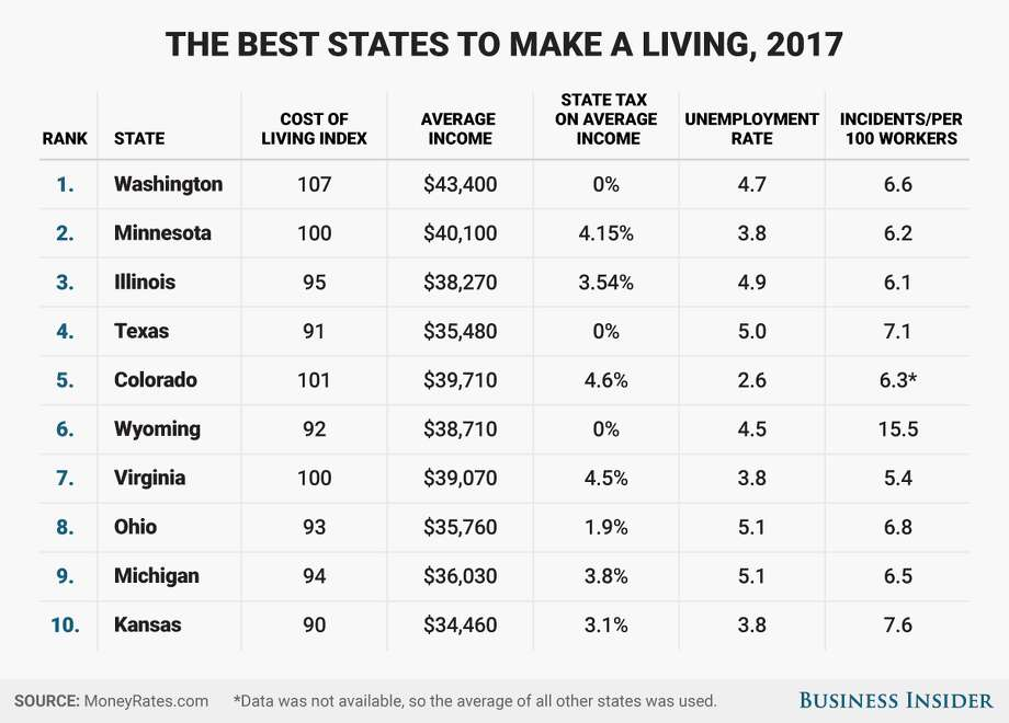 Texas Ranks Among Best States To Make A Living In 2017
