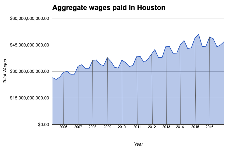 Turning To Non Governmental Data The Career Website Gl Door Stu D The Median Or Midpoint Of Salaries Gl Door Finds That Median Salaries In Houston