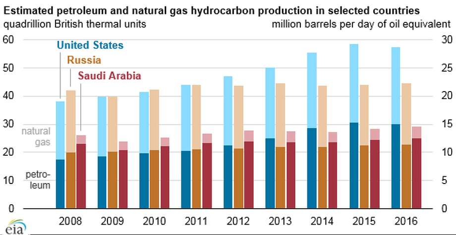 US Still Rules in Global Natural Gas, Oil Production, Says EIA