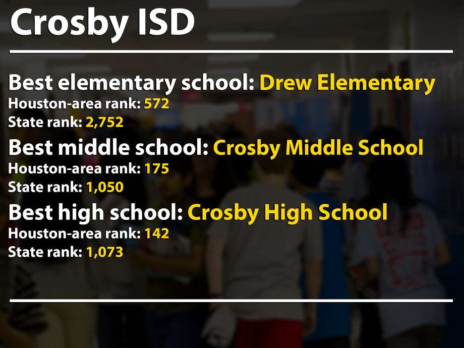 Children at Risk's rankings for the best elementary, middle and high schools in Houston's suburbs. Photo: Chron.com