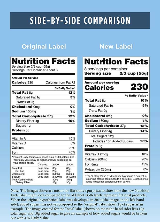 This photo provided by the Food and Drug Administration shows a side-by-side comparison of the old (left), and new food nutrition facts labels. The FDA says it intends to delay a rule that would require food companies to label their products with a revised nutrition facts panel. The agency had previously set a deadline of July 26, 2018, for the new panel. Photo: Food And Drug Administration / Food and Drug Administration