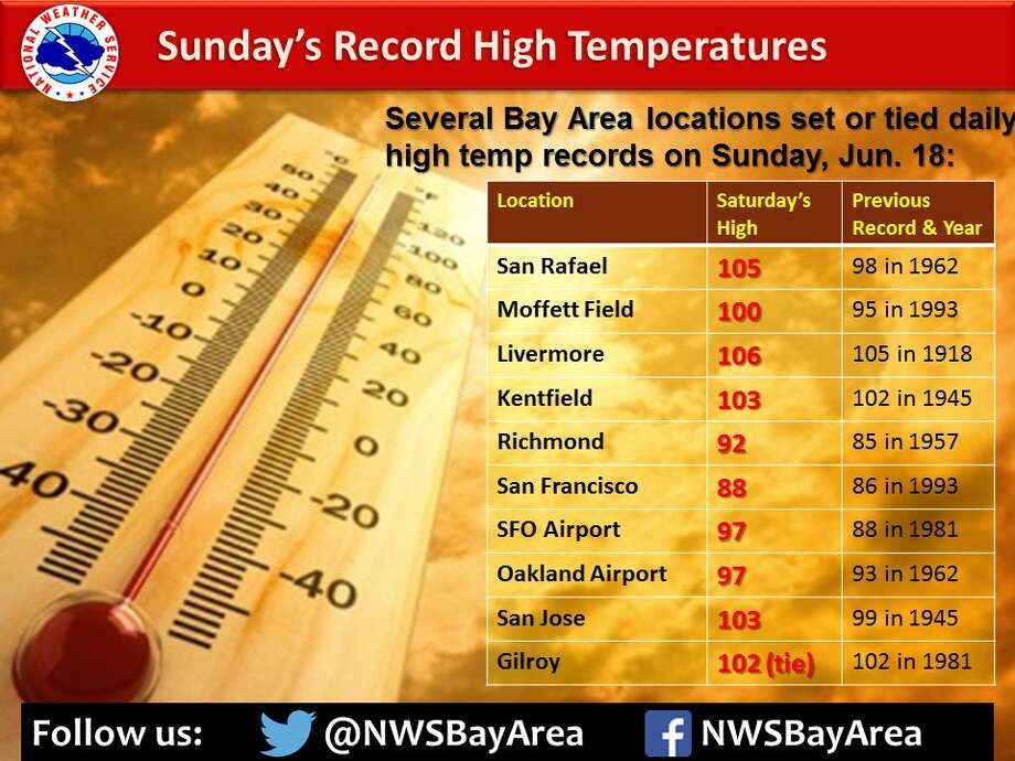 Heat records were broken all over the Bay Area today, according to the National Weather Service. Photo: National Weather Service