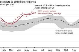 U.S. refineries pumping record levels