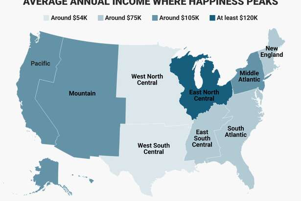 The researchers interviewed more than 450,000 American adults nationwide, and compared results across geographic regions, as well as 12 metro areas. They found that happiness plateaus at different income levels in different parts of the US.