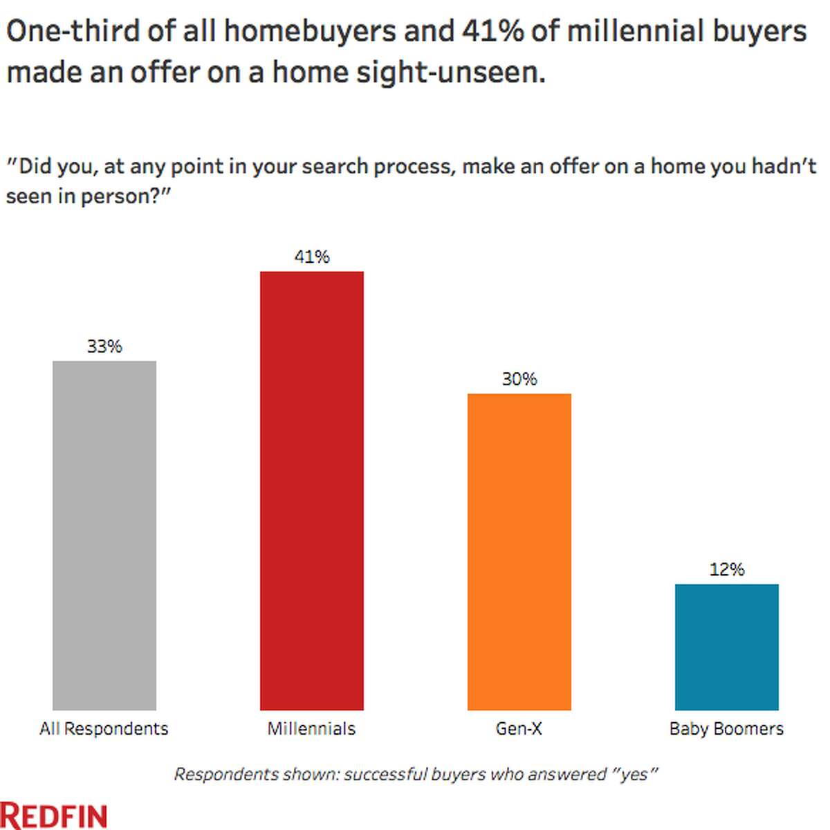 A new survey from real estate company Redfin revealed some trends being set by a new generation of homebuyers looking for ways to get ahead in the ultra-competitive landscape.