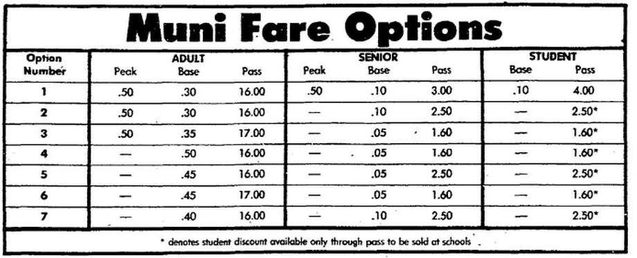 1980Adult Base Muni fare: $.94**adjusted for inflation Photo: SF Chronicle Archive