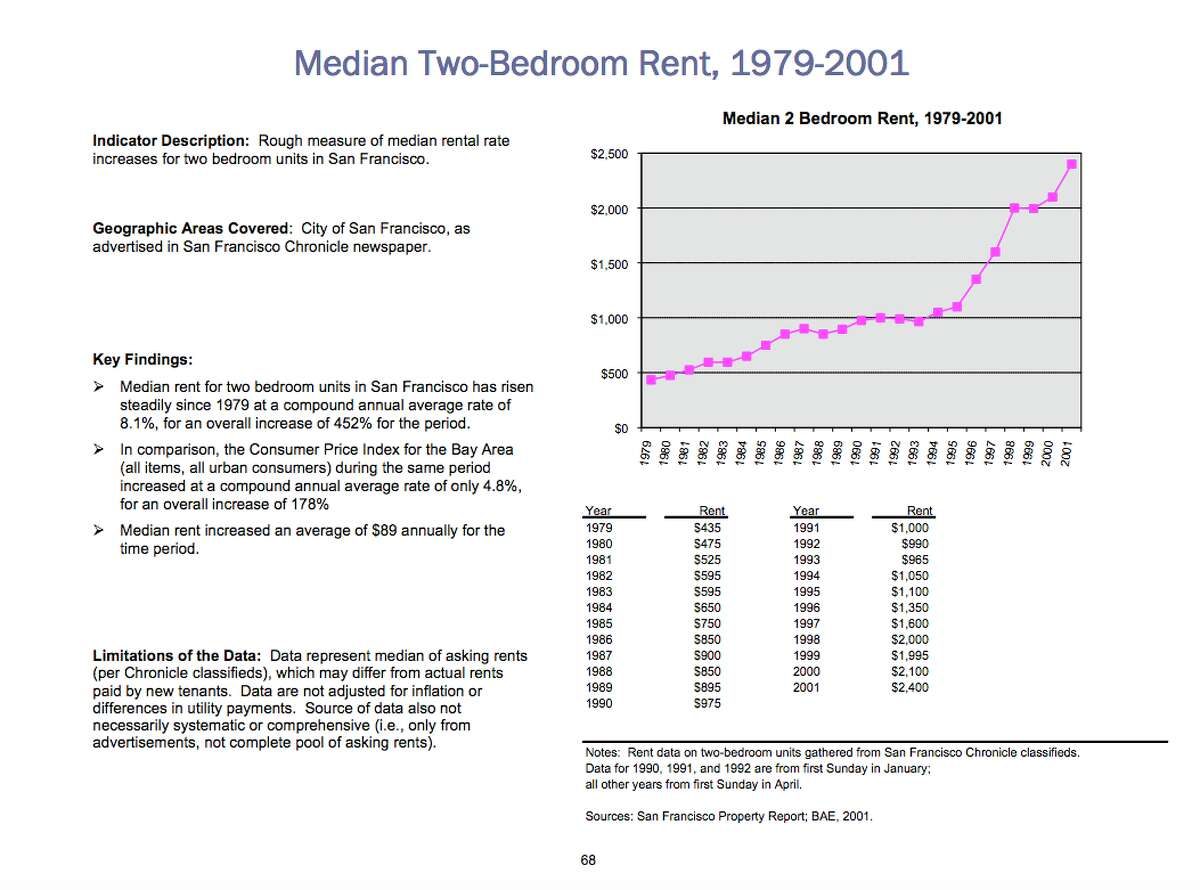 1980 Median rent for an SF 2-bedroom apartment: $1,248* (Source: San Francisco Rent Board) *adjusted for inflation