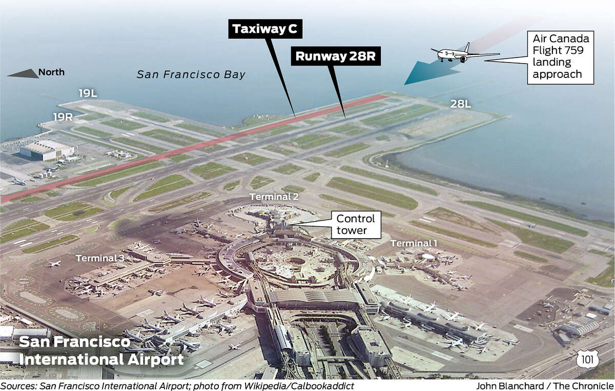 Air Canada plane almost lands in airport taxiway: An Air Canada plane almost flew into disaster at San Francisco International Airport on July 7, 2017. This graphic shows Taxiway C, where several planes were lined up waiting to take off and where the Air Canada plane nearly landed, and Runway 28R, where the plane eventually landed safely.