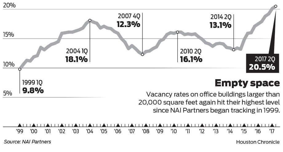 Vacancy rates on office buildings larger than  20,000 square feet again hit their highest level  since NAI Partners began tracking in 1999.