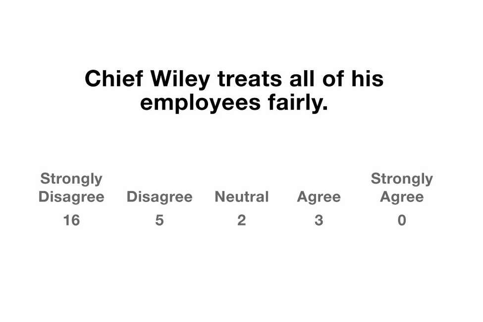 Click through the slides to view questions from a survey given to UAlbany police employees. Source: SUNY Albany survey of active members by Police Benefit Association