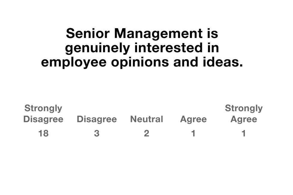 Senior Management is genuinely interested in employee opinions and ideas. Strongly disagree: 18 Disagree: 3 Neutral: 2 Agree: 2 Strongly Agree: 1 Source: SUNY Albany survey of active members by Police Benefit Association