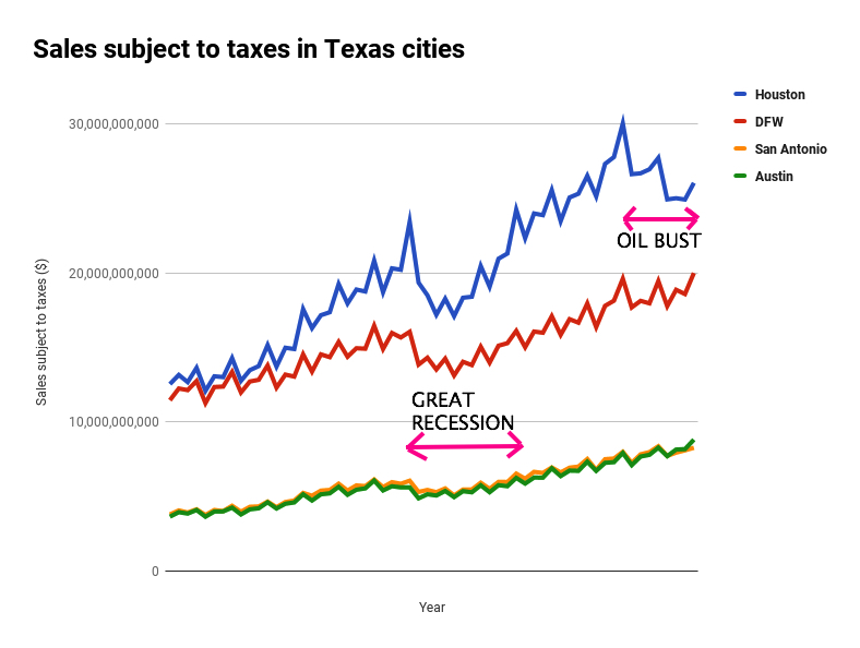 Texas Sales Tax >> The Internet Is Still Cutting Into Texas Sales Taxes