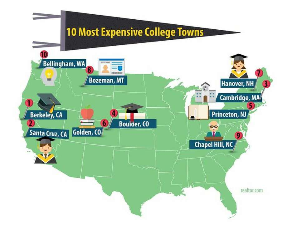 The10 most expensive U.S. college towns