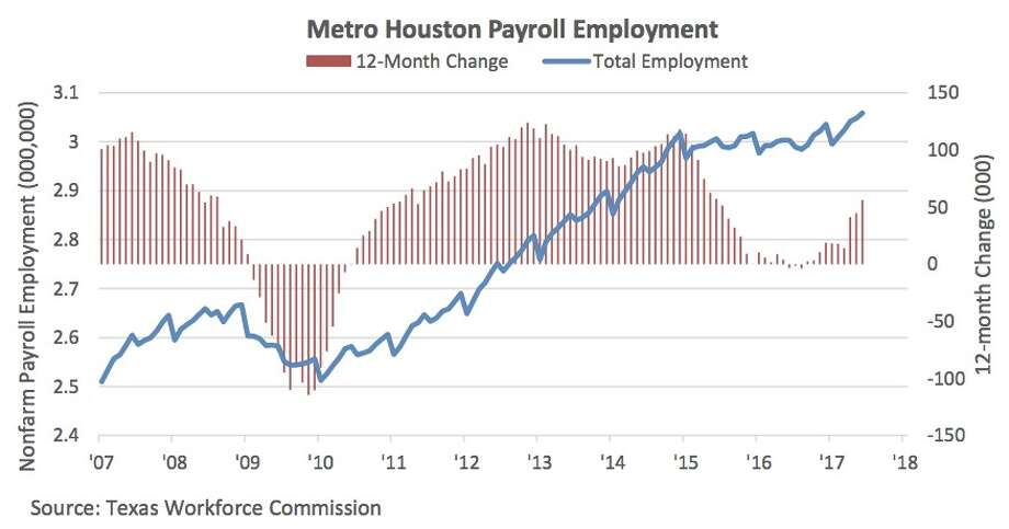 Graphic by the Greater Houston Partnership.