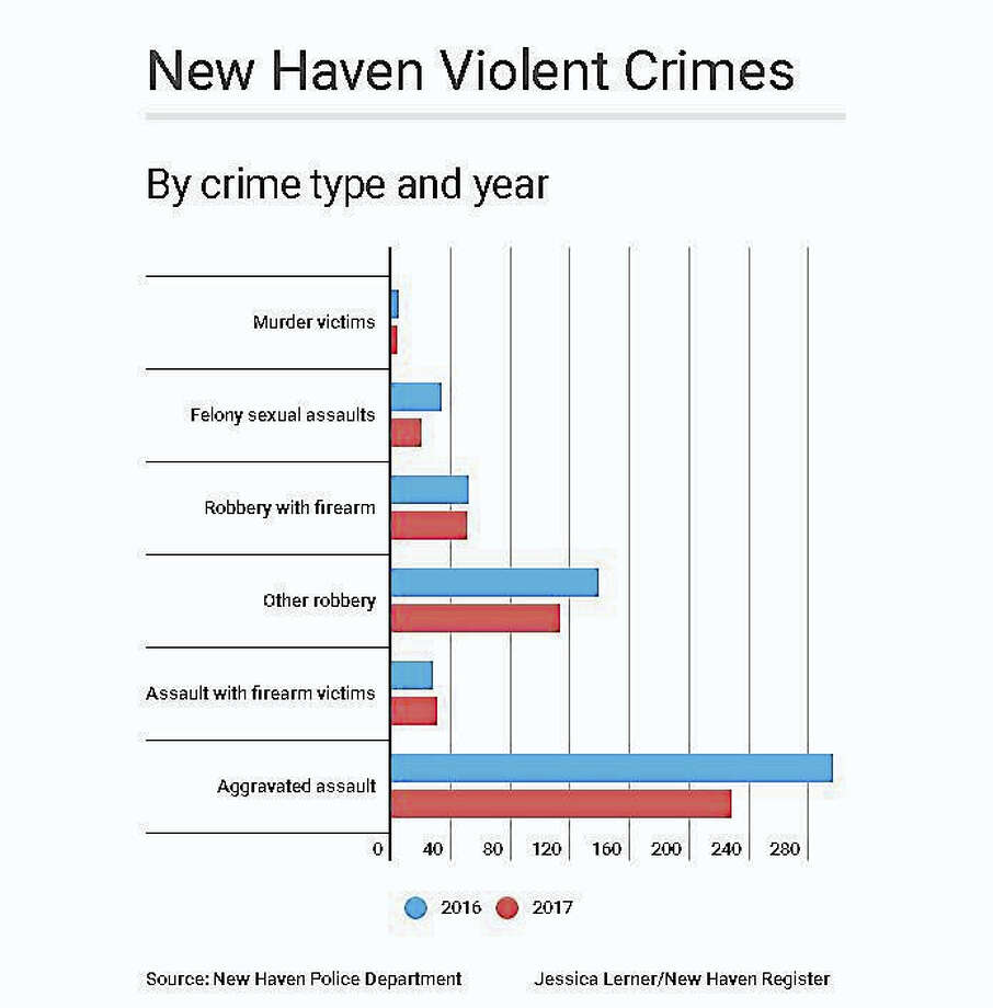 Violent crime is down 19 percent compared to the same point in 2016. Photo: Jessica Lerner / New Haven Register