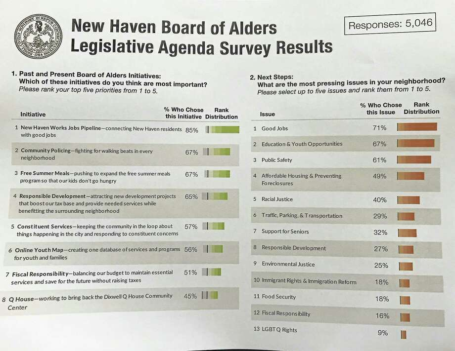 Results from the New Haven Board of Alders' legislative agenda survey. Photo: Esteban L. Hernandez — New Haven Register