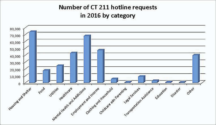 This graph shows the breakdown of the 211 line requests that were made in Connecticut in 2016, based on data from 211 Counts. The most popular requests came for housing and shelter with mental healh and addiction taking a close second. This data is a breakdown of 332,827 requests made on the service between Jan. 1, 2016 and Jan. 1, 2017. Photo: Digital First Media