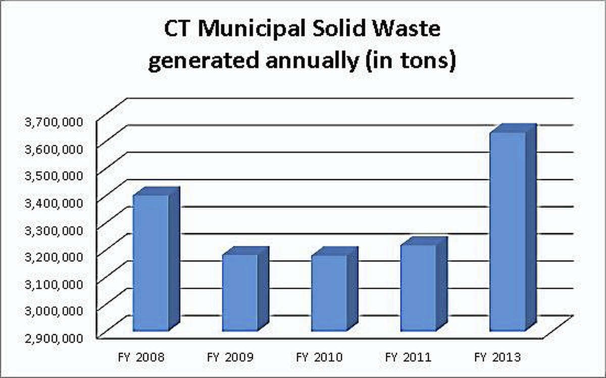 Connecticut consistently produces more than 3 million tons of municipal solid waste annually, according to data provided by DEEP. The data for Fiscal Year 2012 was not available and data from Fiscal Years 2014 and 2015 have not yet been updated, according to DEEP.
