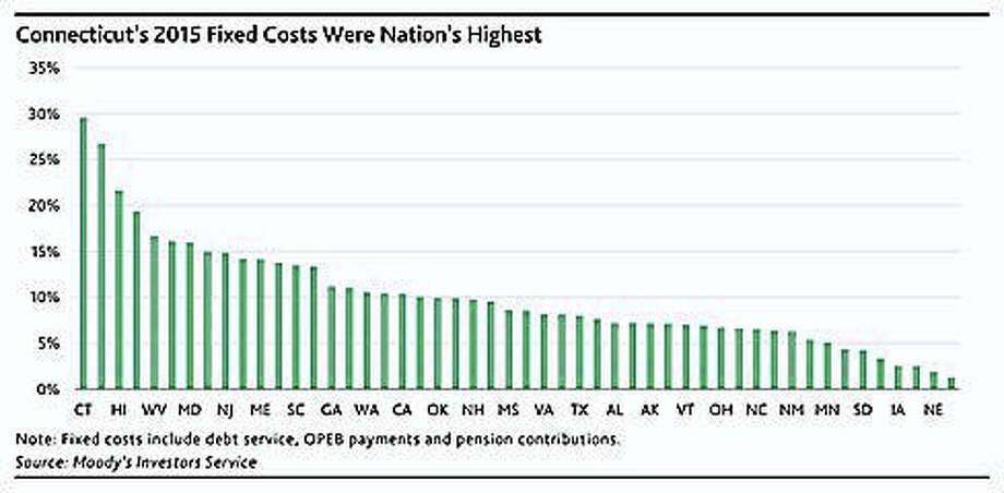 Connecticut has the highest fixed costs of any state in the nation. Photo: Courtesy Of Moody's Investor Services