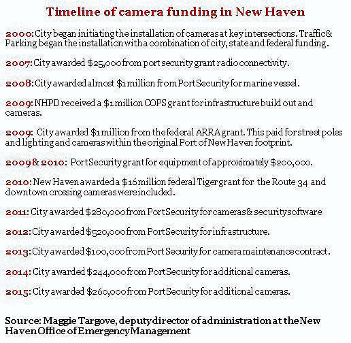 Timeline of camera funding in New Haven 2000 to 2016