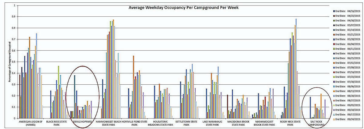 """Contributed Per the state Department of Environmental Protection: """" """"Av(erage) Weekly occupancy per campground"""", shows the occupancy of each campground throughout the 2015 season. It clearly demonstrates that Devil's Hopyard and Salt Rock Campgrounds are severely underutilized, and their closure will impact the least number of campers. The third campground, Green Falls, is not even in this data set, as it is not in the reservation system. The campground at Green Falls is smaller and less utilized than these other two."""""""