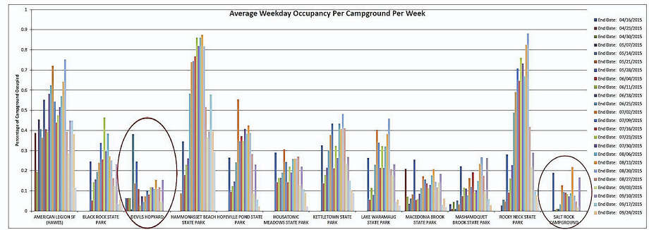 "Contributed Per the state Department of Environmental Protection: "" ""Av(erage) Weekly occupancy per campground"", shows the occupancy of each campground throughout the 2015 season. It clearly demonstrates that Devil's Hopyard and Salt Rock Campgrounds are severely underutilized, and their closure will impact the least number of campers. The third campground, Green Falls, is not even in this data set, as it is not in the reservation system. The campground at Green Falls is smaller and less utilized than these other two."" Photo: Journal Register Co."