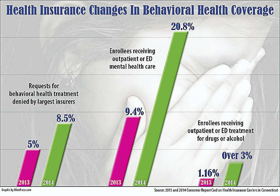 The rate of denials by the state's largest managed-care insurers of requests for mental health services rose nearly 70 percent between 2013 and 2014, a new state report shows. Photo: Conn. Health I-Team Graphic