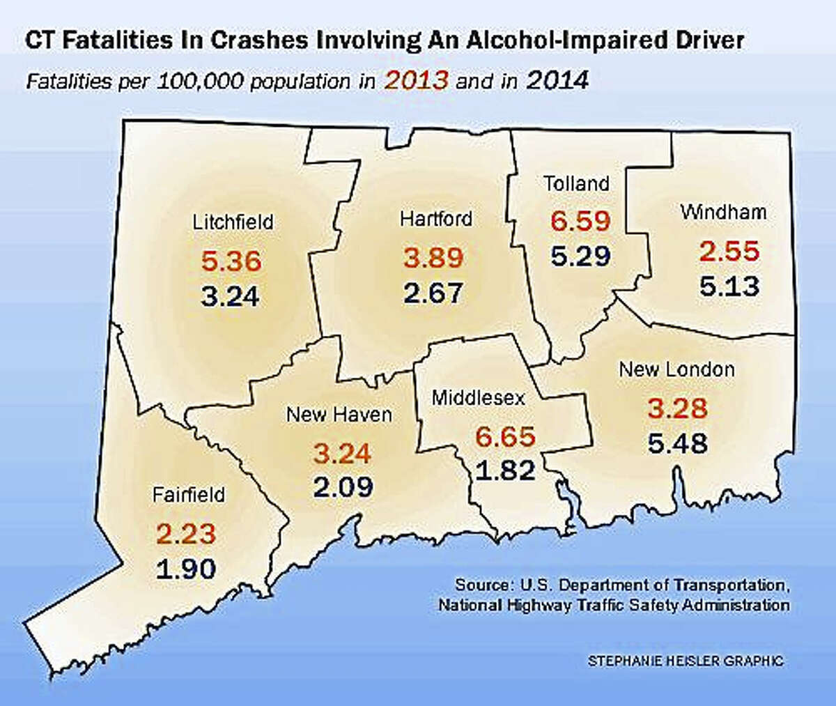 Fatalities in Connecticut crashes involving an alcohol-impaired driver.