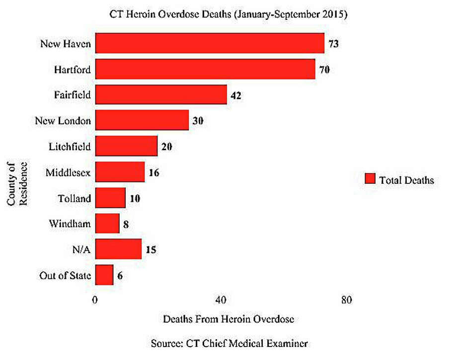 Heroin deaths by county. Photo: Journal Register Co.