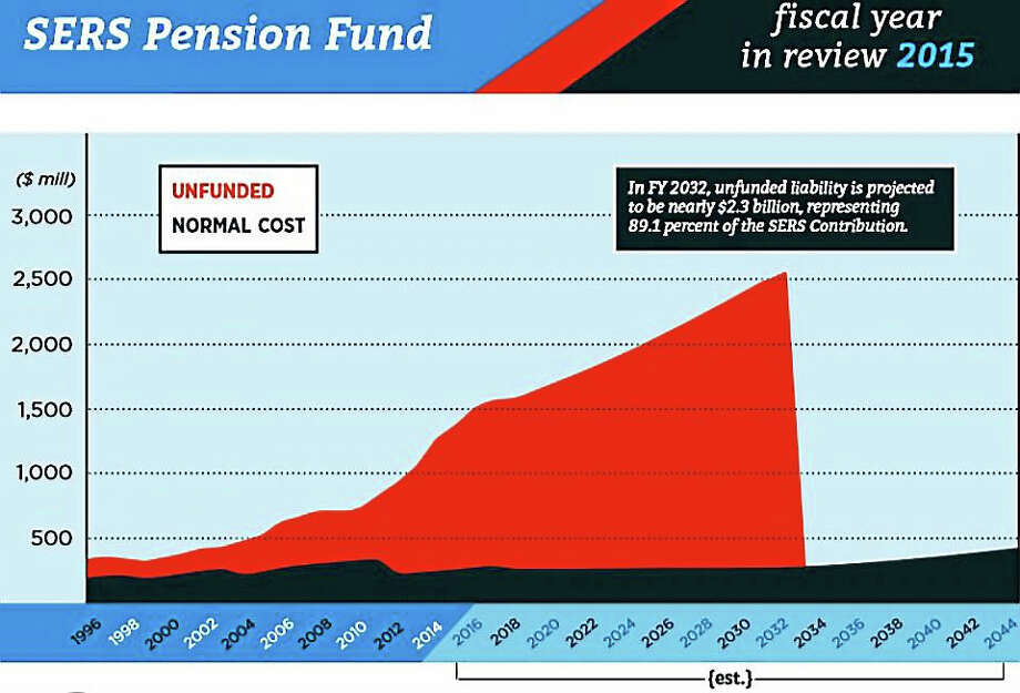 Chart showing unfunded pension liability in red versus normal ongoing pension liability in blue. Photo: Journal Register Co.