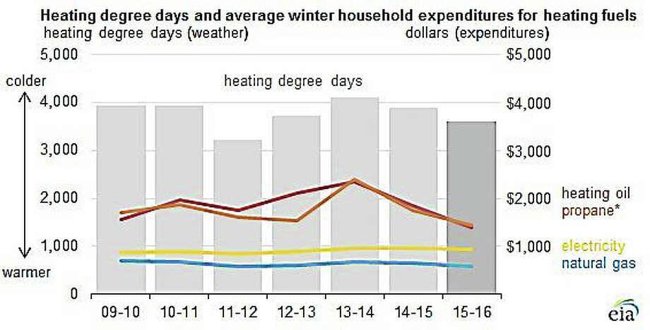 (Source: U.S. Energy Information Administration, Short-Term Energy Outlook/ October 2015) Photo: Journal Register Co.